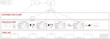 mapping layout perusahaan value stream mapping vsm value stream mapping symbols steps