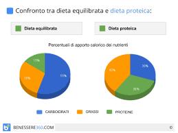 alimentazione ricca di proteine proteica pro e contro dimagrante o per palestra men禮 di esempio