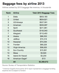 bag fee united 5 airlines that rake in the most money from baggage fees marketwatch