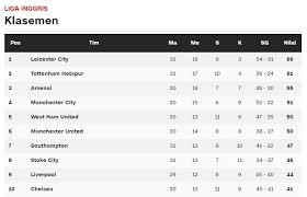Klasemen Liga Inggris Data Klasemen Liga Inggris Sewarga
