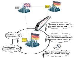car sharing system u2013 sustainability design