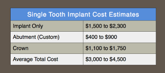 Bridge Dental Cost Estimate by Want A Second Opinion On Your Dental Implant Dr Sherry Tsai At