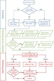 frontiers angeli a tool for the analysis of gene lists from