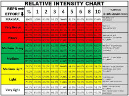 1 Rep Max Bench Press Chart October 2013 Zac Brouillette