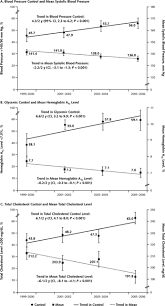 differences in control of cardiovascular disease and diabetes by