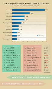popular android top 20 most popular android smart phones q1 fr antutu report