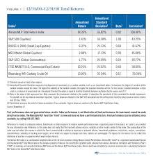 Mutual Fund Accountant Individual Investors Mlp Fund Maingate Mlp Fund