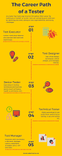Certified Software Quality Engineer Career Path Of A Tester Infographic Abstracta Us Software Qa