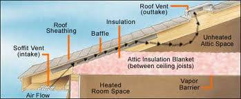 balanced attic ventilation systems sacramento roofing contractor