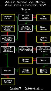 eli5 the differences between heavy metal thrash metal black