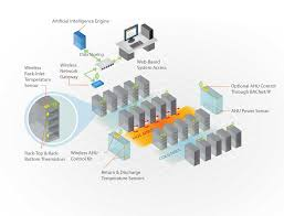 data center designer vigilent