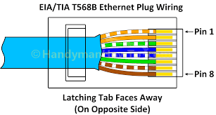 rj45 socket wiring diagram uk cat 6 rj45 wire arrangement
