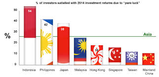 Flag Capital Management Asian Investors Riding Their Luck For Good Investment Returns