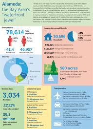 2017 demographics at a glance city of alameda