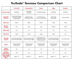 Truxedo Bed Cover Truxedo Tonneau Covers Truxedo Roll Up Covers At Jcwhitney Com