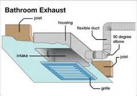 bathroom exhaust fan bathroom ventilation fan buying guide top 5 best
