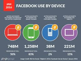 by the numbers 400 amazing facebook statistics dmr top 15 most popular social media sites infographic