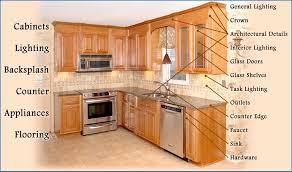 Kitchen Cabinets Parts And Accessories Names Of Kitchen Cabinet Parts Names Of Kitchen Tools Sellers