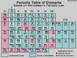 Who Is Credited With Arranging The Periodic Table Who Was The Father Of Modern Periodic Table Quora