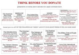 Challenge Snopes Think Before You Donate