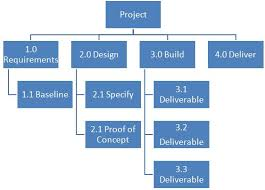 wbs work breakdown structures everything you need to know