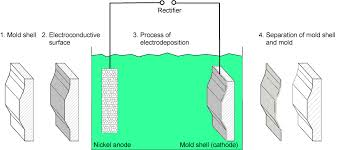 nickel electroforming elektroform electroforming with nickel