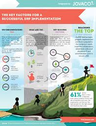 List Of Erp Systems Infographic The Key Factors To A Successful Erp Implementation