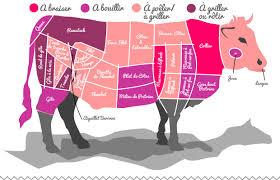 cuisiner du boeuf en morceaux la viande de boeuf de porc de veau et d agneau morceaux et cuissons