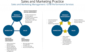 marketing consulting stratford managerss sales and practice