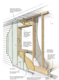 Exterior Basement Wall Insulation by Six Proven Ways To Build Energy Smart Walls Fine Homebuilding