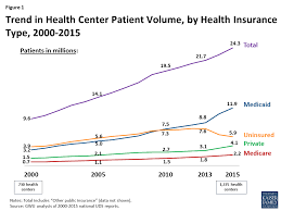 The Social Clinic Trend Part - community health centers recent growth and the role of the aca