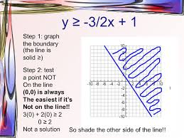 graphing linear inequalities in 2 variables checking solutions an