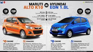 new maruti alto k10 vs hyundai eon 1 0