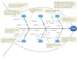 template fishbone diagram template