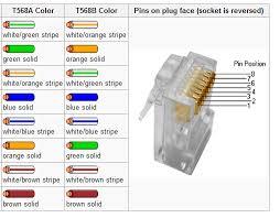 wiring cat6 cable rj45 yondo tech on 568b wiring diagram lan