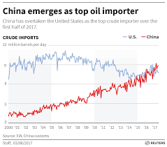 Half Of The United States China Tops U S As Biggest Crude Oil Importer Babypips Com