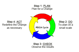 focus pdca template