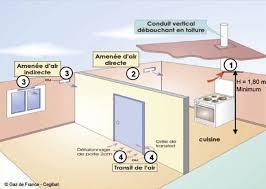 la ventilation des locaux avec des appareils gaz