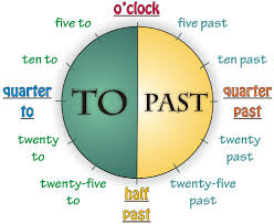 What Time Is It Worksheet English A1