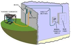 portable generator transfer switch wiring diagram wiring diagram