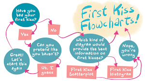 sparklife these flowcharts can predict when you ll get your