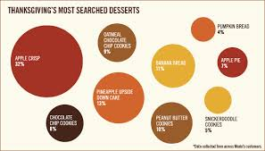 thanksgiving s most searched desserts marketing insights