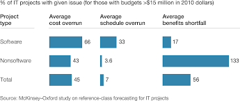 delivering large scale it projects on time on budget and on