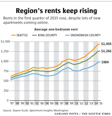 rent hikes may be easing but the trend is still upward the