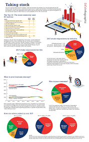 infographic taking stock u2013 dc velocity