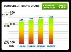 trans union credit bureau experian credit scores chart parlo buenacocina co