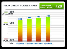 credit bureau experian experian credit scores chart parlo buenacocina co