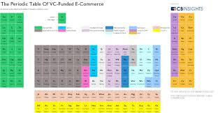 periodic table e commerce