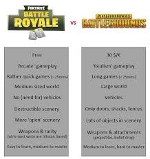 player unknown battlegrounds gift codes free fortnite br fans on twitter fortnite vs players unknown