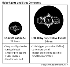 Wedding Gobo Templates How To Choose A Gobo Size